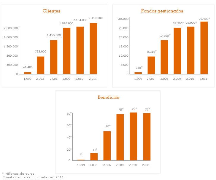 Ing direct 2012 for Horario de oficinas de ing direct en madrid