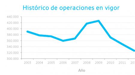 Bankia for Oficinas deutsche bank valencia